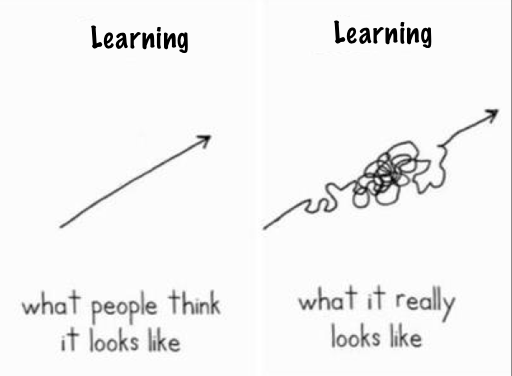 What people think learning looks like vs. What learning really looks like